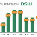 Premie zorgverzekering 45 hoger bij DSW in 2016