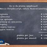 Zorgverzekeraars maken premie zorgverzekering 2017 laat bekend